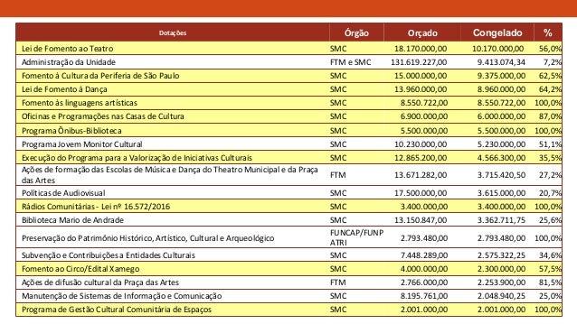 Dotações Órgão Orçado Congelado % Lei de Fomento ao Teatro SMC 18.170.000,00 10.170.000,00 56,0% Administração da Unidade ...