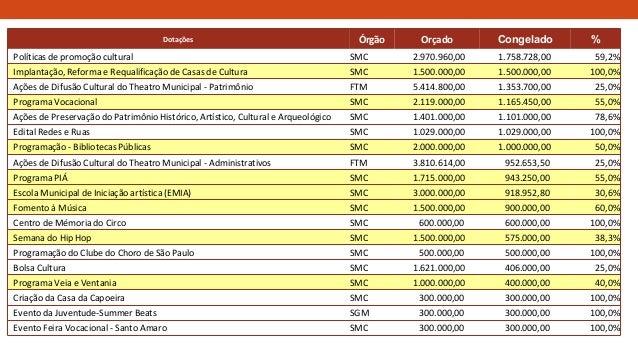 Dotações Órgão Orçado Congelado % Políticas de promoção cultural SMC 2.970.960,00 1.758.728,00 59,2% Implantação, Reforma ...