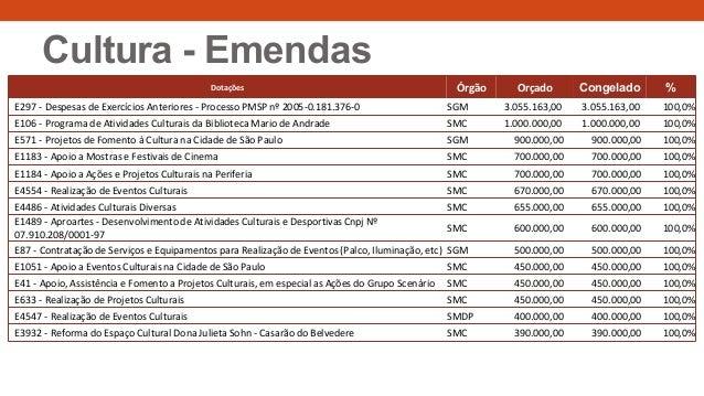 Dotações Órgão Orçado Congelado % E297 - Despesas de Exercícios Anteriores - Processo PMSP nº 2005-0.181.376-0 SGM 3.055.1...