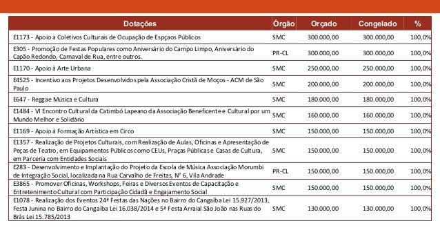 Dotações Órgão Orçado Congelado % E1173 - Apoio a Coletivos Culturais de Ocupação de Espçaos Públicos SMC 300.000,00 300.0...