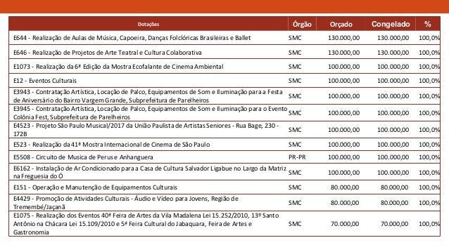 Dotações Órgão Orçado Congelado % E644 - Realização de Aulas de Música, Capoeira, Danças Folclóricas Brasileiras e Ballet ...