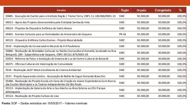 Dotações Órgão Orçado Congelado % E3885 - Execução de Evento para o Instituto Nação | Treme Terra, CNPJ: 11.106.968/0001-1...