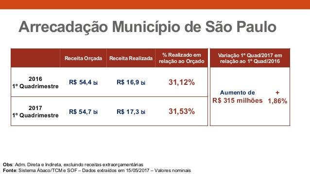 Arrecadação Município de São Paulo Receita Orçada Receita Realizada % Realizado em relação ao Orçado Variação 1º Quad/2017...