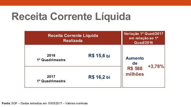 Receita Corrente Líquida Receita Corrente Líquida Realizada Variação 1º Quad/2017 em relação ao 1º Quad/2016 2016 1º Quadr...