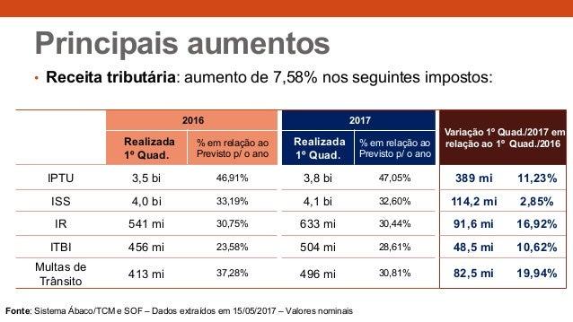 Principais aumentos • Receita tributária: aumento de 7,58% nos seguintes impostos: 2016 2017 Variação 1º Quad./2017 em rel...