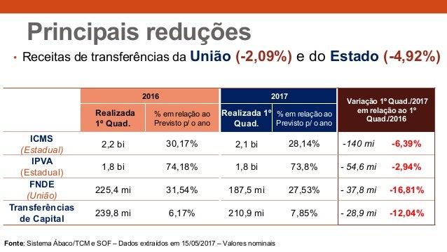 • Receitas de transferências da União (-2,09%) e do Estado (-4,92%) Principais reduções 2016 2017 Variação 1º Quad./2017 e...