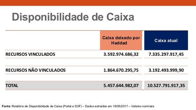 Disponibilidade de Caixa Caixa deixado por Haddad Caixa atual RECURSOS VINCULADOS 3.592.974.686,32 7.335.297.917,45 RECURS...