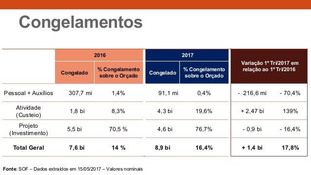 Congelamentos 2016 2017 Variação 1º Tri/2017 em relação ao 1º Tri/2016 Congelado % Congelamento sobre o Orçado Congelado %...