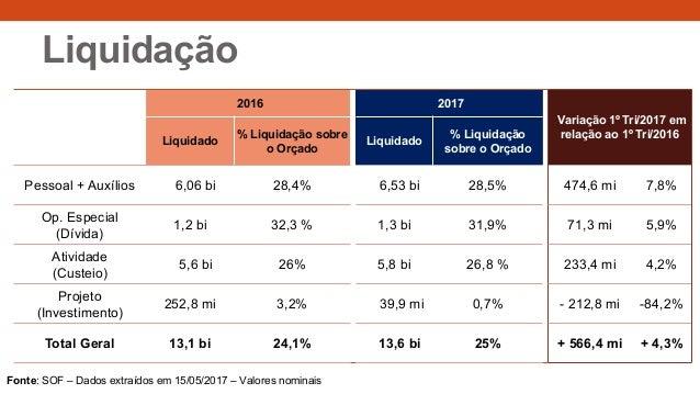 Liquidação 2016 2017 Variação 1º Tri/2017 em relação ao 1º Tri/2016 Liquidado % Liquidação sobre o Orçado Liquidado % Liqu...