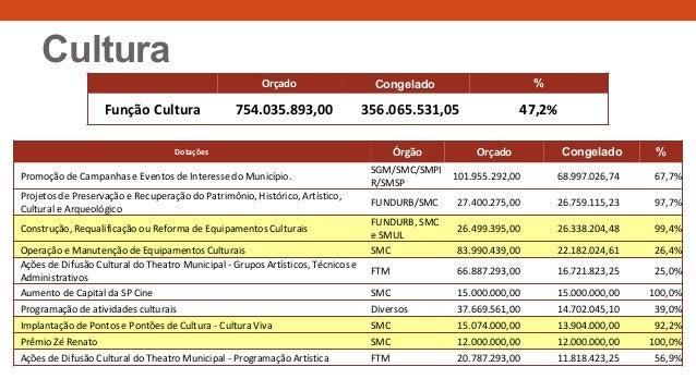 Cultura Dotações Órgão Orçado Congelado % Promoção de Campanhas e Eventos de Interesse do Município. SGM/SMC/SMPI R/SMSP 1...