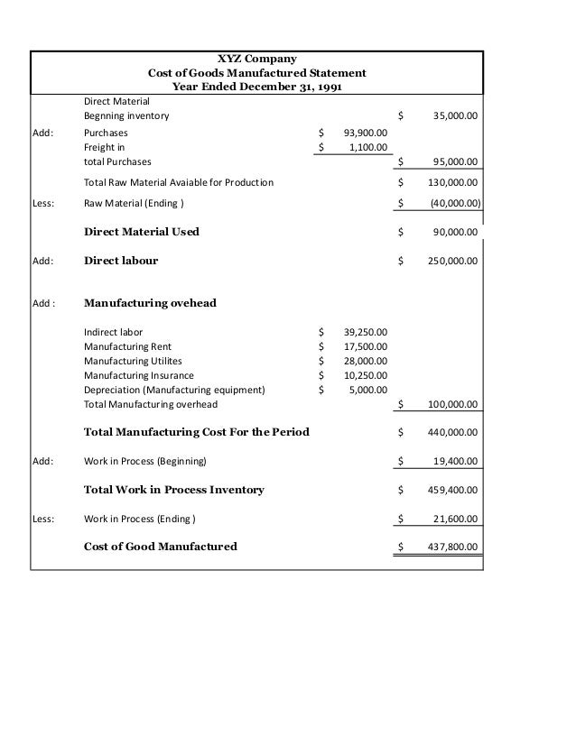 financial statement of manufacturing company
