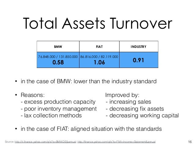 financial analysis of bmw This is a financial analysis report on bmw specifically, in the first part of this report, the financial position and performance of bmw for the four financial years from 2008 to 2011 will be firstly re-formulated, and the financial ratios for the company will be computed - for analysis purposes.