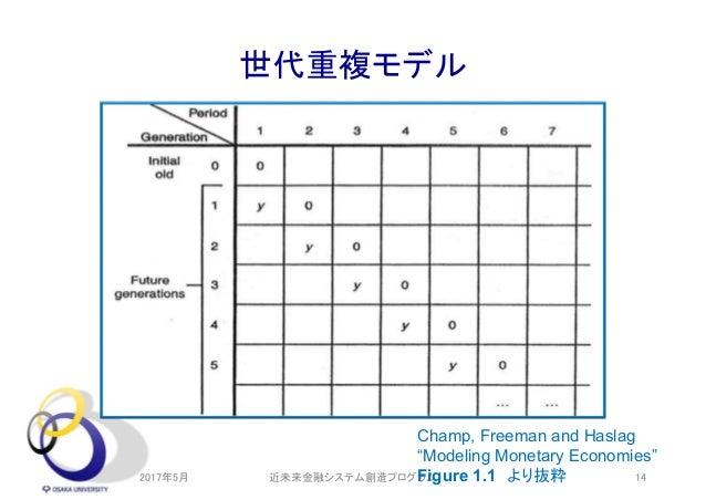 """世代重複モデル 2017年5月 近未来金融システム創造プログラム 14 Champ, Freeman and Haslag """"Modeling Monetary Economies"""" Figure 1.1 より抜粋"""