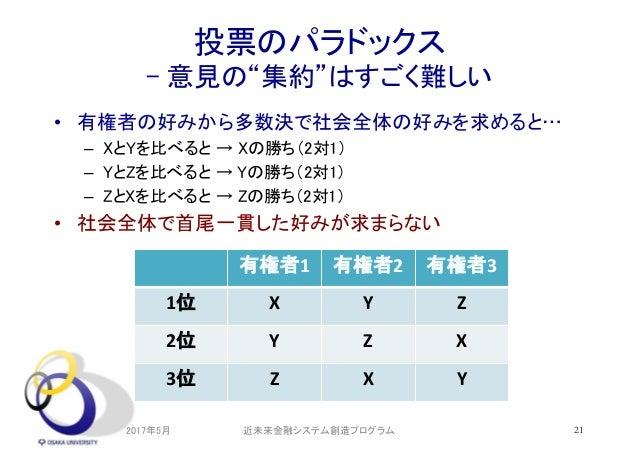 """投票のパラドックス - 意見の""""集約""""はすごく難しい • 有権者の好みから多数決で社会全体の好みを求めると… – XとYを比べると → Xの勝ち(2対1) – YとZを比べると → Yの勝ち(2対1) – ZとXを比べると → Zの勝ち(2対1..."""