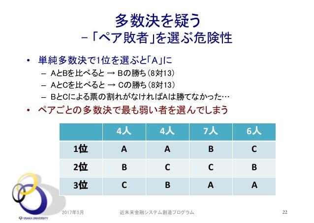 多数決を疑う - 「ペア敗者」を選ぶ危険性 • 単純多数決で1位を選ぶと「A」に – AとBを比べると → Bの勝ち(8対13) – AとCを比べると → Cの勝ち(8対13) – BとCによる票の割れがなければAは勝てなかった… • ペアごと...