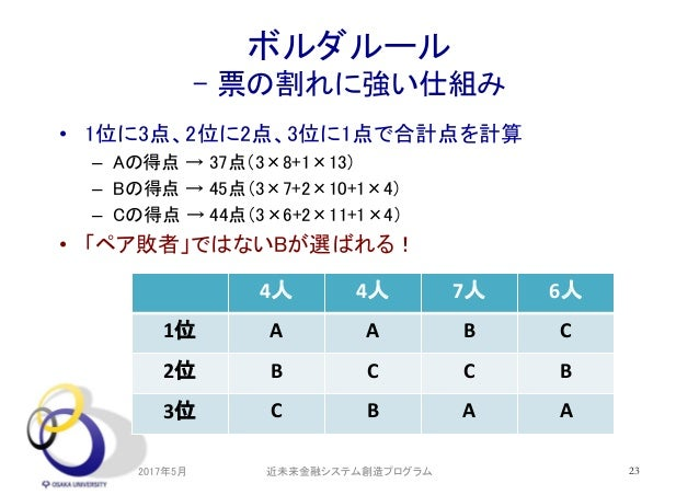 ボルダルール - 票の割れに強い仕組み • 1位に3点、2位に2点、3位に1点で合計点を計算 – Aの得点 → 37点(3×8+1×13) – Bの得点 → 45点(3×7+2×10+1×4) – Cの得点 → 44点(3×6+2×11+1×4...