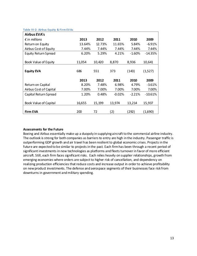 financial analysis of boeing Boeing financial ratios analysis | ba - macroaxis                wwwmacroaxiscom/invest/market/ba--fundamentals--the-boeing-company.