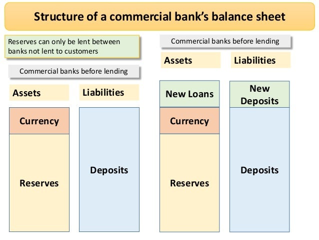 analysis of commercial bank balance sheet An analysis of indicators of balance-sheet risks at canadian financial institutions the canadian commercial bank 23 an analysis of indicators of balance-sheet risks at canadian financial institutions bank of canada review summer 2012.