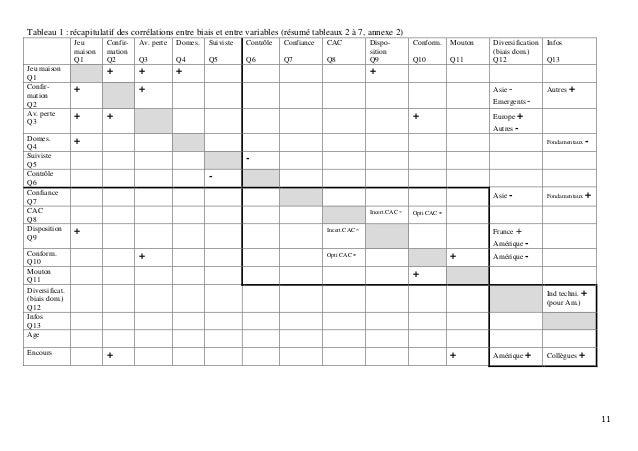 11 Tableau 1 : récapitulatif des corrélations entre biais et entre variables (résumé tableaux 2 à 7, annexe 2) Jeu maison ...