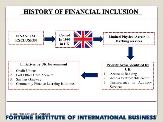 research papers on financial inclusion in india
