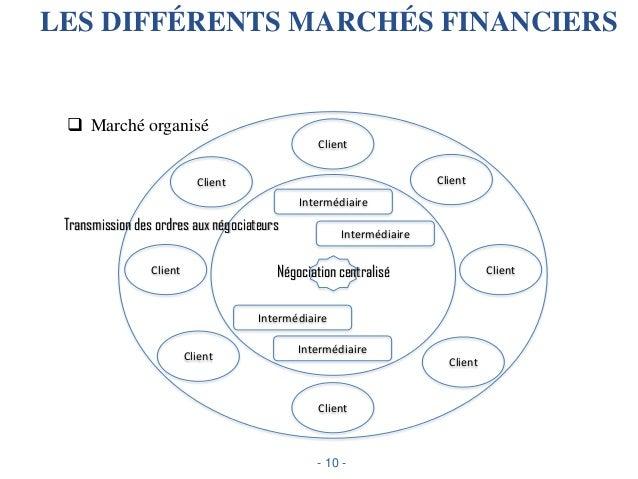 Finance de marche for Chambre de compensation bancaire