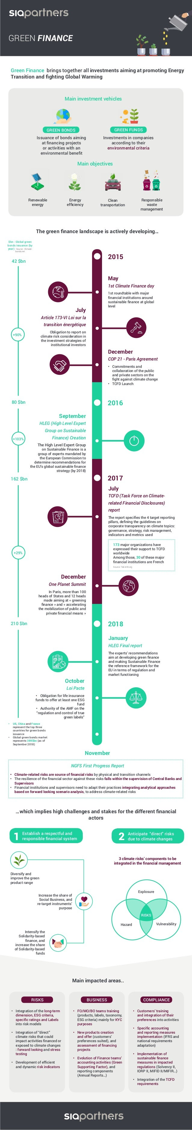 Infographic Green Finance