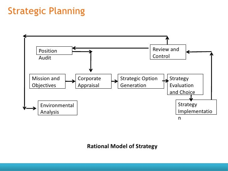 non financial objectives of a business plan