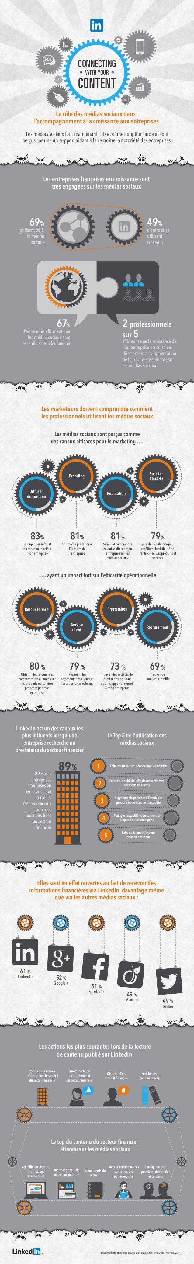 Le rôle des médias sociaux dans l'accompagnement à la croissance aux entreprises CONNECTING CONTENT WITH YOUR Les médias s...