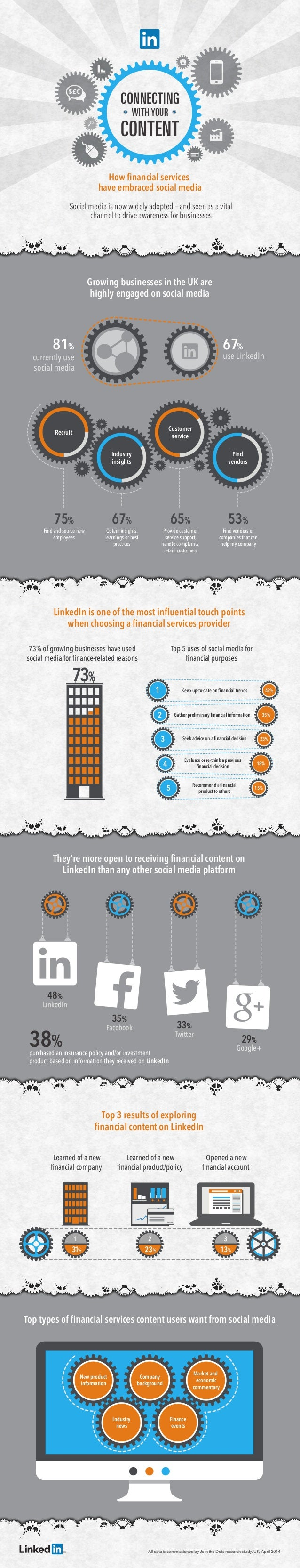 CONNECTING CONTENT WITH YOUR 1 31% All data is commissioned by Join the Dots research study, UK, April 2014 Learned of a n...