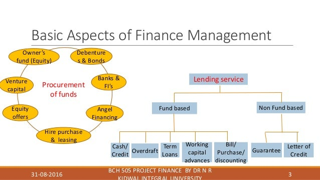 Hbr Guide To Finance Basics For Managers Pdf