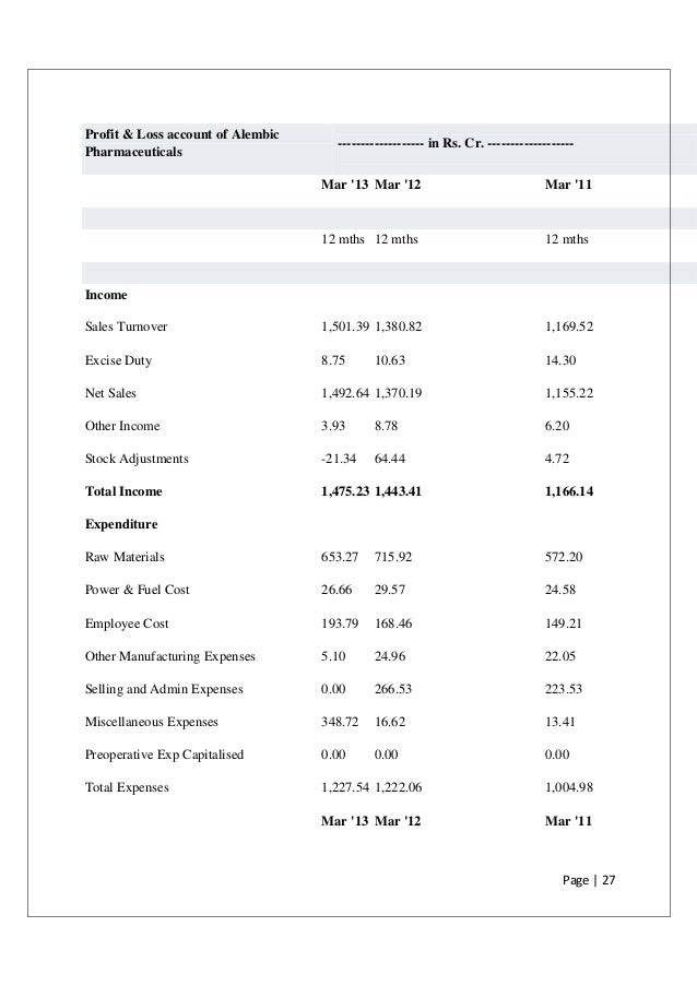 Finance Report On Alembic Pharmaceuticals