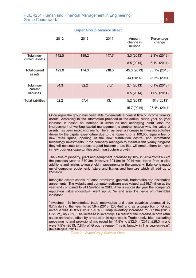 Financial analysis of ted baker