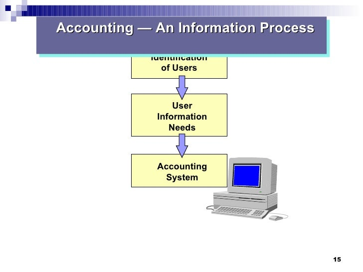 published financial statements users and their