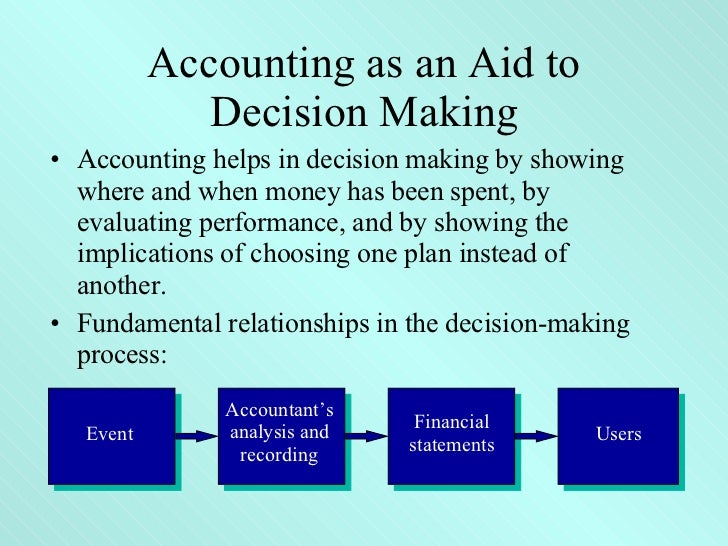 Managerial Accounting Tools for Business Decision-Making