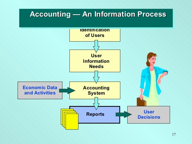 An Accounting Information System Is Designed To