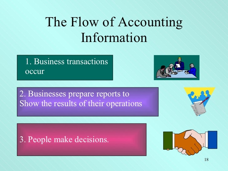 the use of financial accounting information Business partners, such as suppliers and service providers, use financial information for various reasons they delve into accounting statements to evaluate the state.