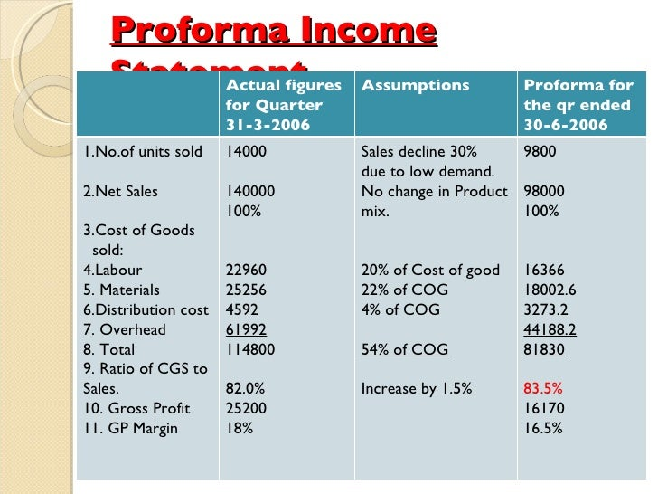 forecast income statement