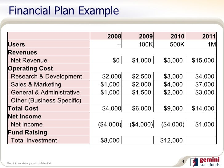 Financial plan example financial plan example 2008 2009 2010 2011 users 100k 500k 1m revenues net revenue accmission Image collections