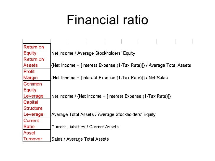 Financial ratio