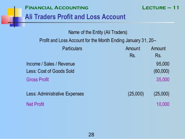 Financial Accounting Mgt101 Power Point Slides Lecture 34 - Www