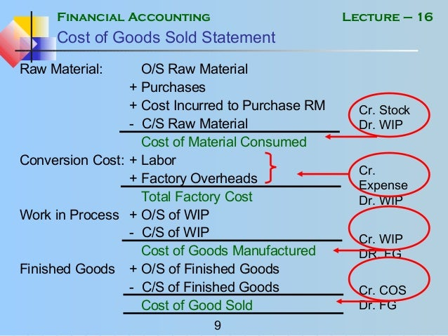 Financial accounting mgt101 power point slides lecture 16