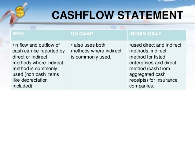 Difference Between GAAP and IFRS