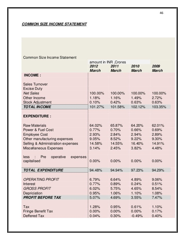 financial statement analysis of itc ltd Featured here, the income statement (earnings report) for itc ltd, showing the company's financial performance from operating and non operating activities such as revenue, expenses and income for the last 4 periods (either quarterly or annually.
