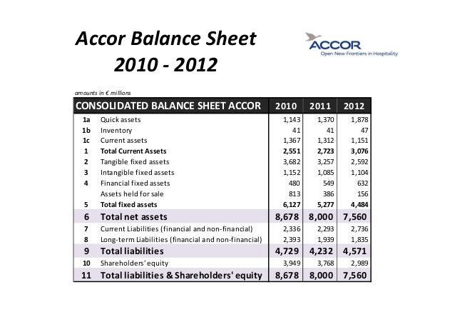 hotel financial analysis See marriott international inc class a's 10 year historical growth, profitability, financial, efficiency, and cash flow ratios.