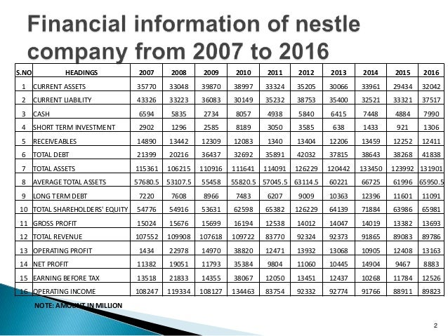 Financial analysis of Nestle group from 2007 to 2016 – Financial Analysis