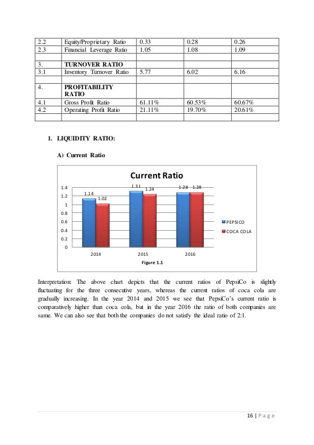 soft drink industry average financial ratios