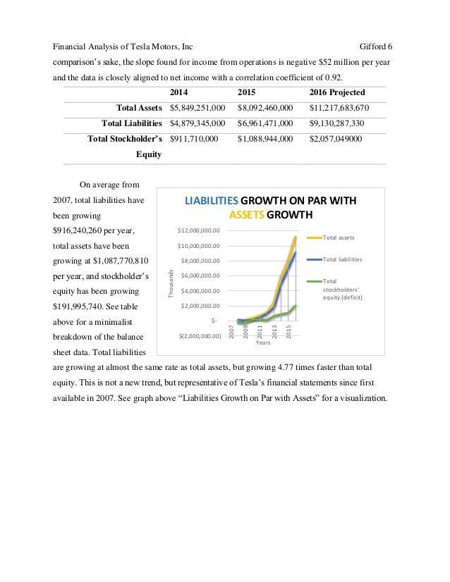 Financial Analysis of Tesla Motors, Inc