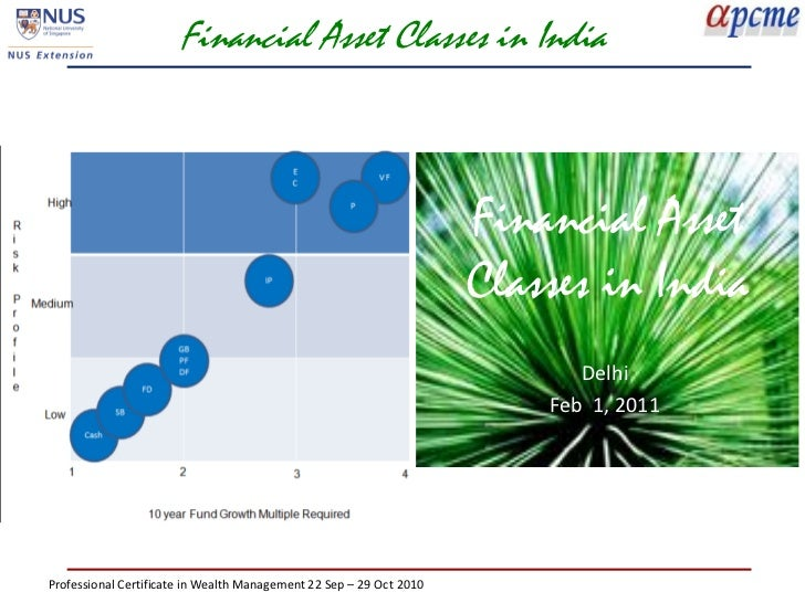 Financial Asset Classes in India                                                                     Financial Asset      ...