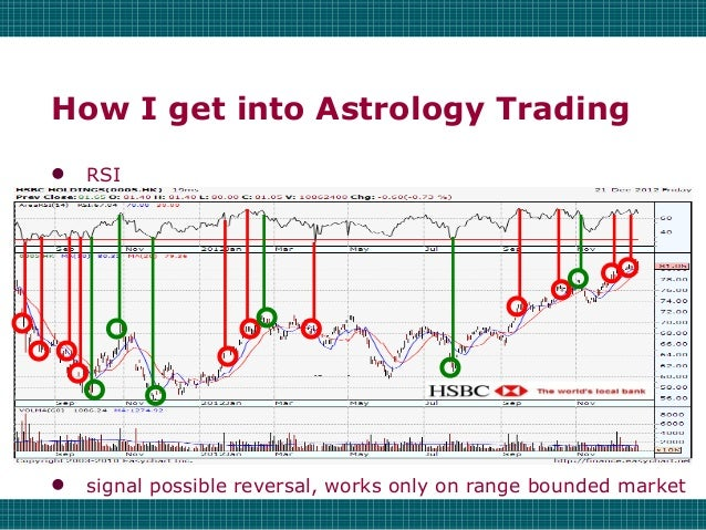 Financial Astrology 101 - Astro Finance Timing Technique & History Slide 2
