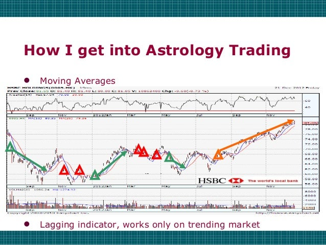 Financial Astrology 101 - Astro Finance Timing Technique & History Slide 3